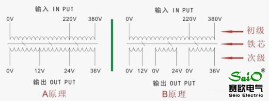 HX环形变压器